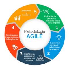 metodologias agile