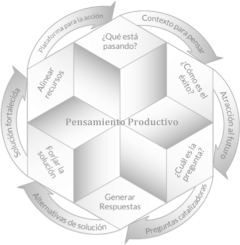 Modelo PP